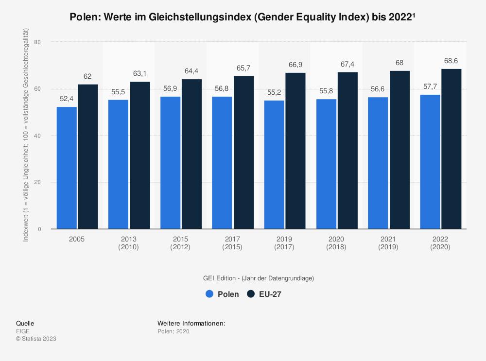Statistik: Polen: Werte im Gleichstellungsindex (Gender Equality Index) bis 2015 | Statista