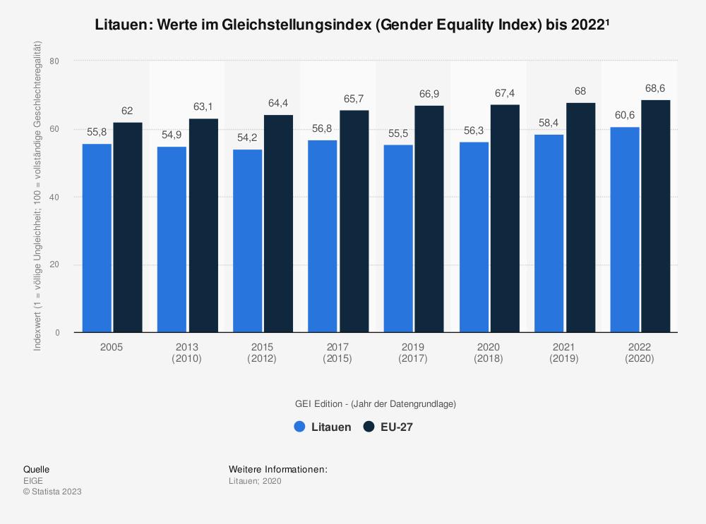 Statistik: Litauen: Werte im Gleichstellungsindex (Gender Equality Index) bis 2015 | Statista