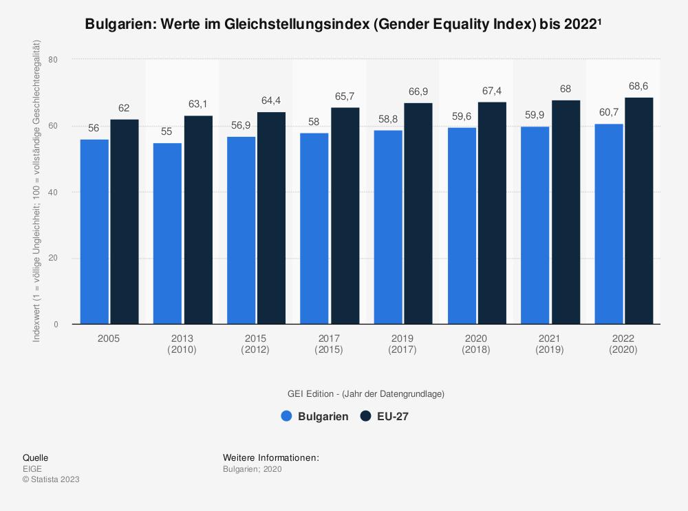 Statistik: Bulgarien: Werte im Gleichstellungsindex (Gender Equality Index) bis 2015 | Statista