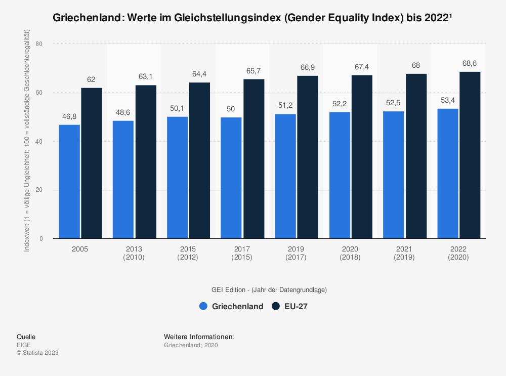Statistik: Griechenland: Werte im Gleichstellungsindex (Gender Equality Index) bis 2015 | Statista