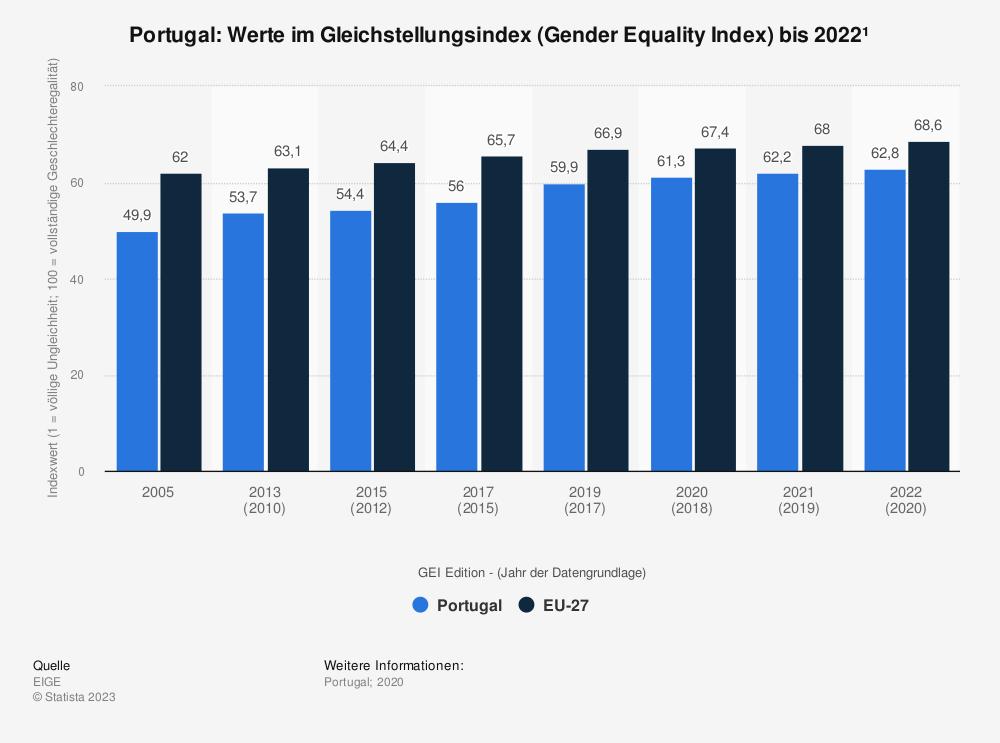 Statistik: Portugal: Werte im Gleichstellungsindex (Gender Equality Index) bis 2015 | Statista
