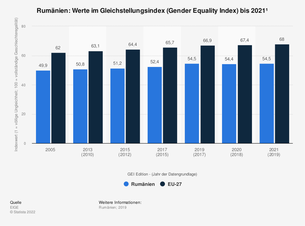Statistik: Rumänien: Werte im Gleichstellungsindex (Gender Equality Index) bis 2020 | Statista