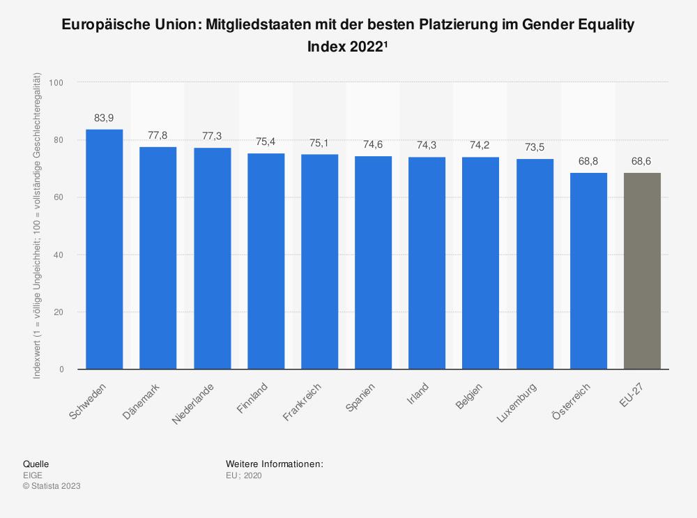 Statistik: Europäische Union: Mitgliedsstaaten mit der besten Platzierung im Gender Equality Index 2015 | Statista