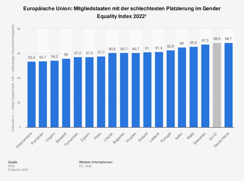 Statistik: Europäische Union: Mitgliedsstaaten mit der schlechtesten Platzierung im Gender Equality Index 2015 | Statista