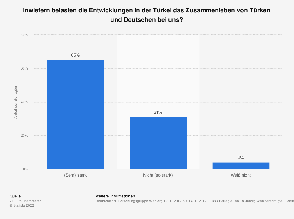 Statistik: Inwiefern belasten die Entwicklungen in der Türkei das Zusammenleben von Türken und Deutschen bei uns? | Statista