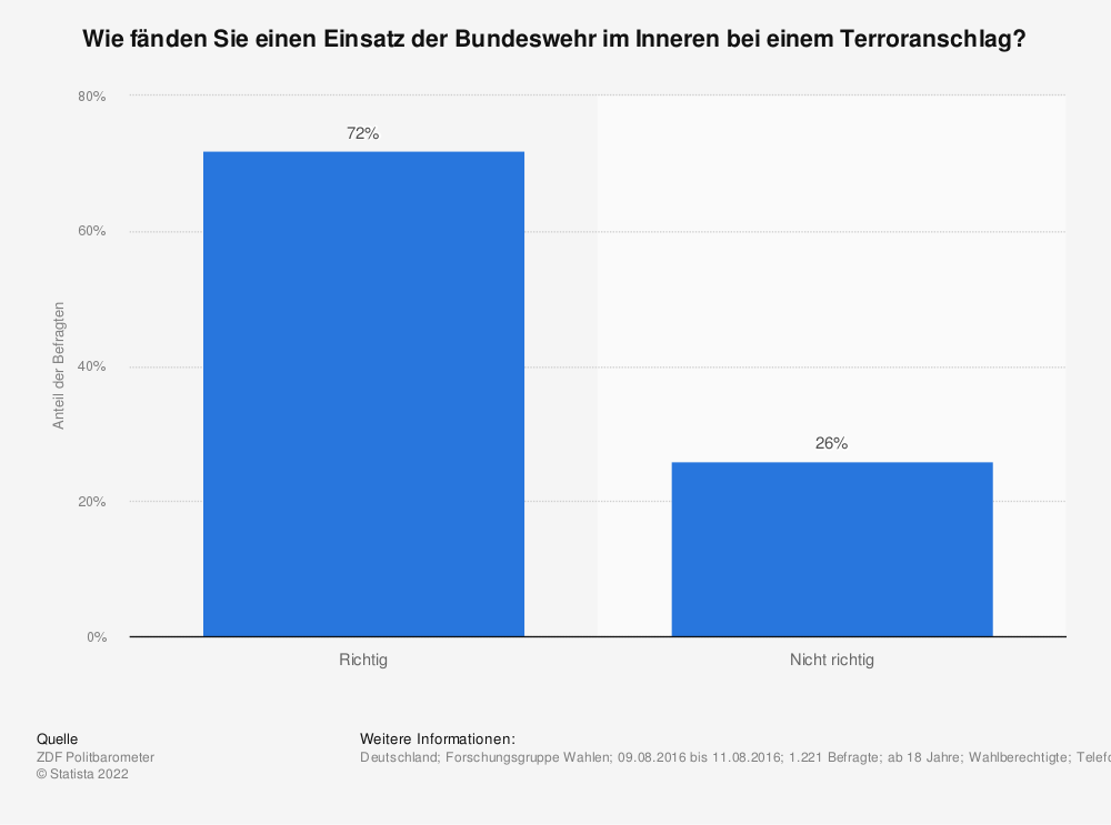Statistik: Wie fänden Sie einen Einsatz der Bundeswehr im Inneren bei einem Terroranschlag? | Statista