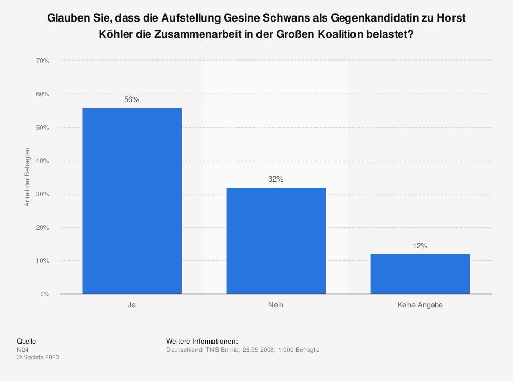 Statistik: Glauben Sie, dass die Aufstellung Gesine Schwans als Gegenkandidatin zu Horst Köhler die Zusammenarbeit in der Großen Koalition belastet? | Statista