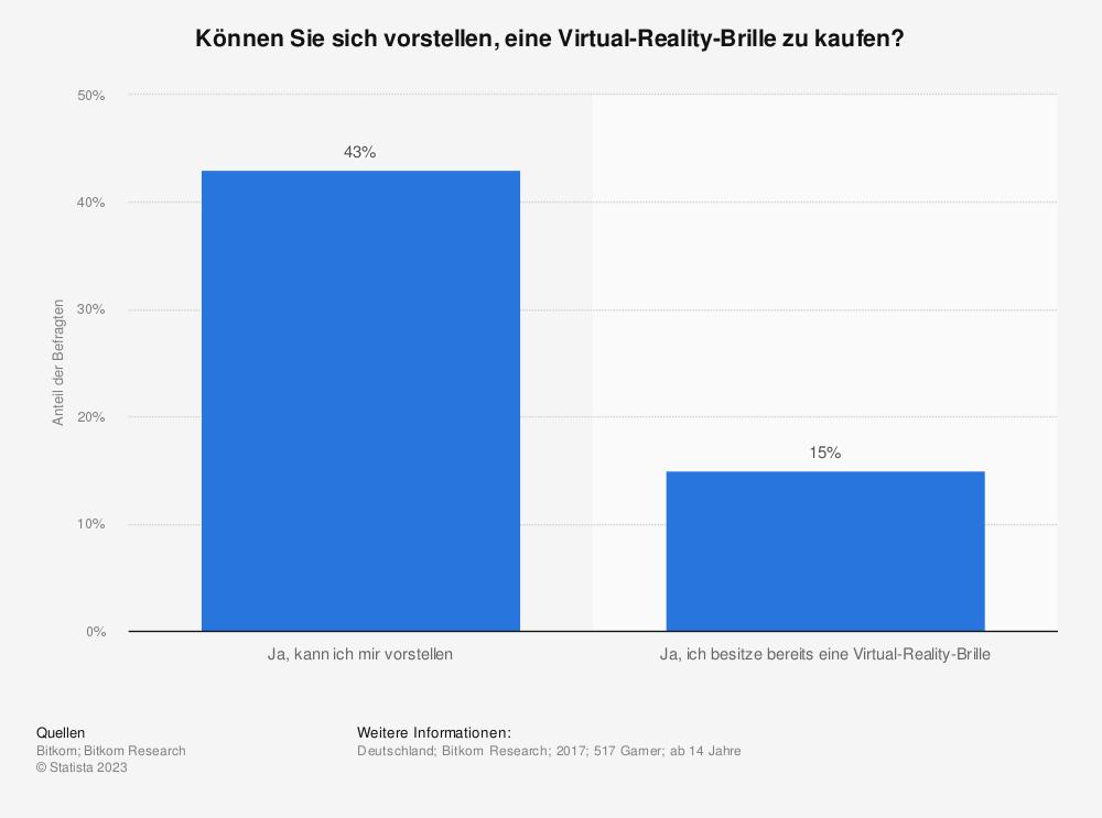 Statistik: Können Sie sich vorstellen, eine Virtual-Reality-Brille zu kaufen? | Statista