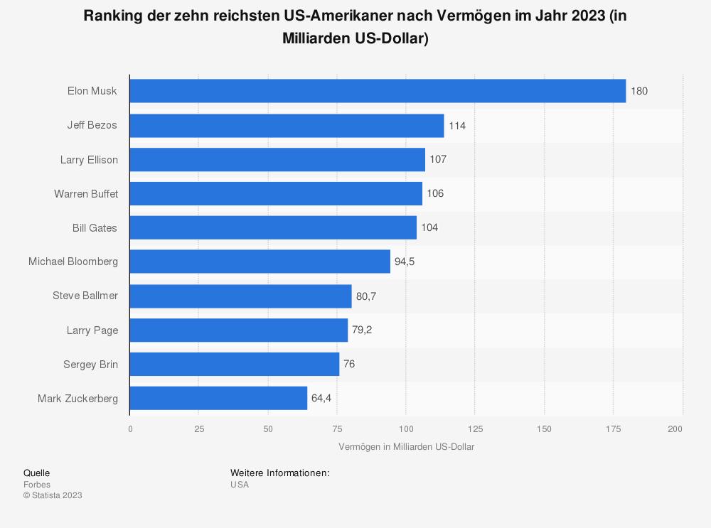 Statistik: Ranking der zehn reichsten US-Amerikaner nach Vermögen im Jahr 2019 (in Milliarden US-Dollar) | Statista