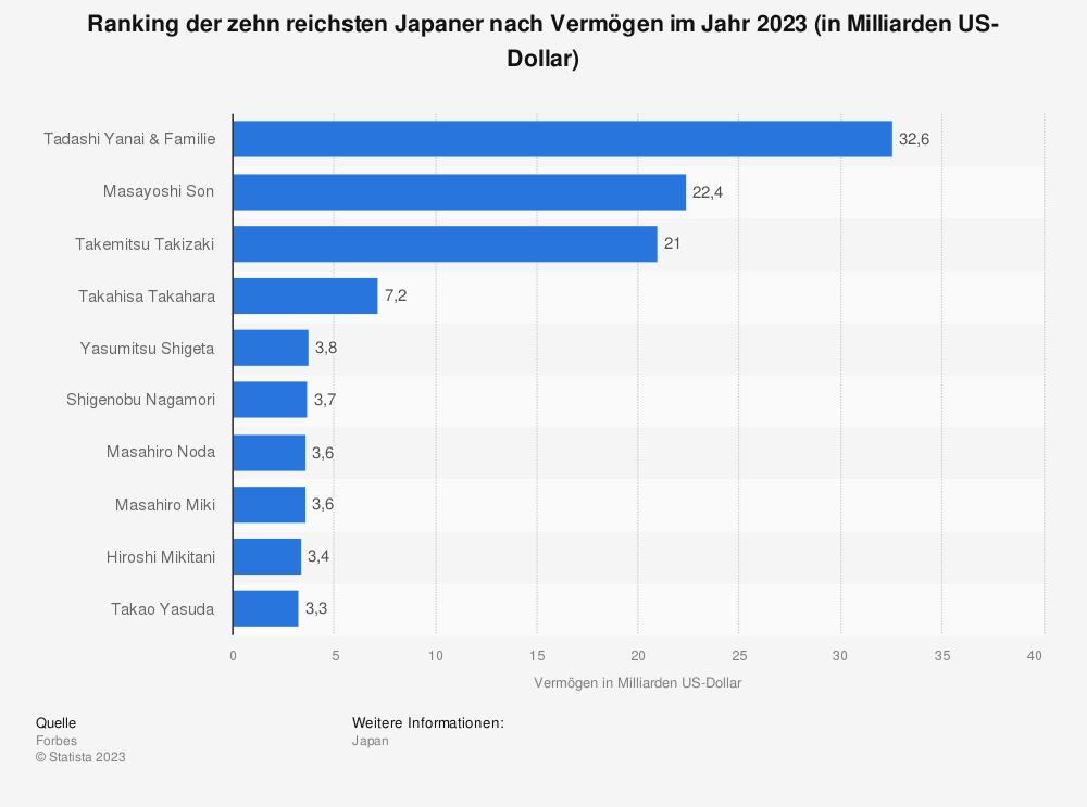 Statistik: Ranking der zehn reichsten Japaner nach Vermögen im Jahr 2019 (in Milliarden US-Dollar) | Statista