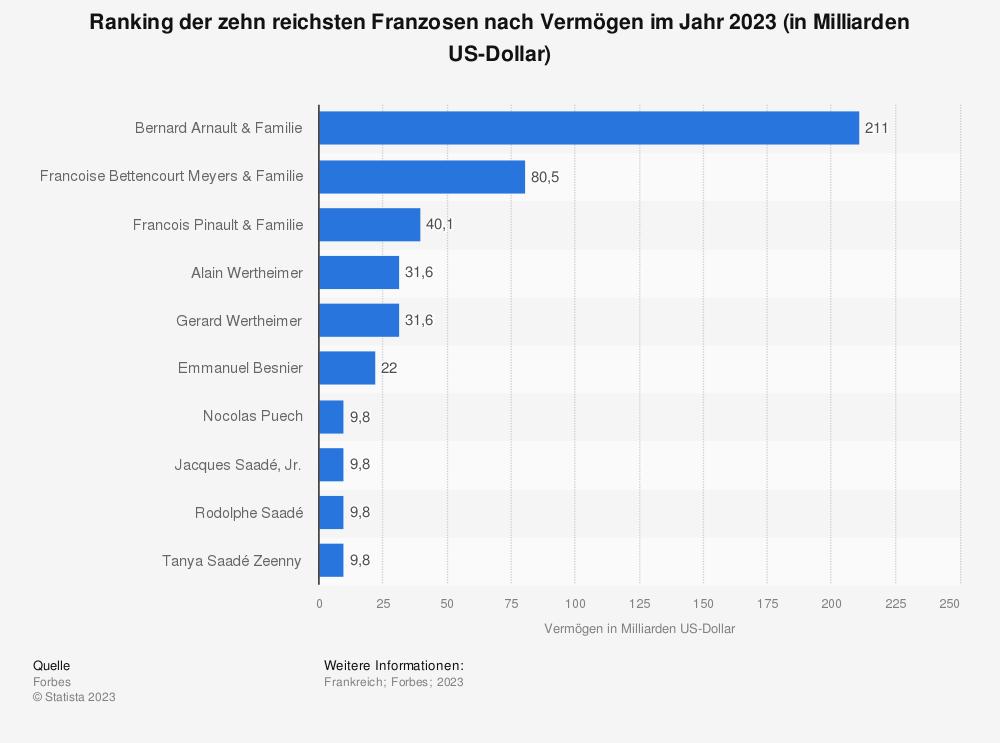 Statistik: Ranking der zehn reichsten Franzosen nach Vermögen im Jahr 2020 (in Milliarden US-Dollar) | Statista