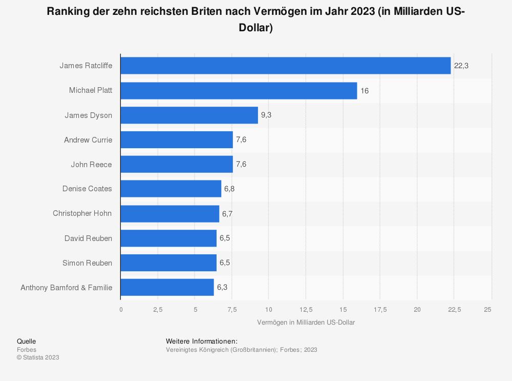 Statistik: Ranking der zehn reichsten Briten nach Vermögen im Jahr 2020 (in Milliarden US-Dollar) | Statista
