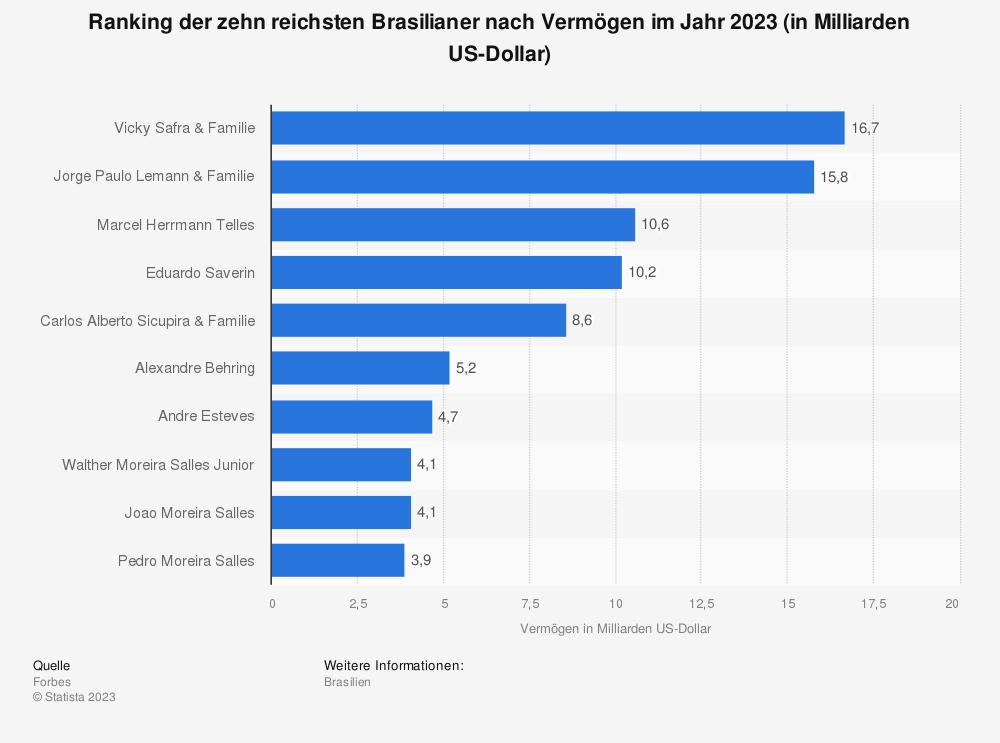Statistik: Ranking der zehn reichsten Brasilianer nach Vermögen im Jahr 2019 (in Milliarden US-Dollar) | Statista