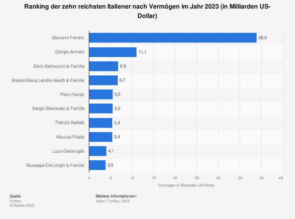 Statistik: Ranking der zehn reichsten Italiener nach Vermögen im Jahr 2020 (in Milliarden US-Dollar) | Statista