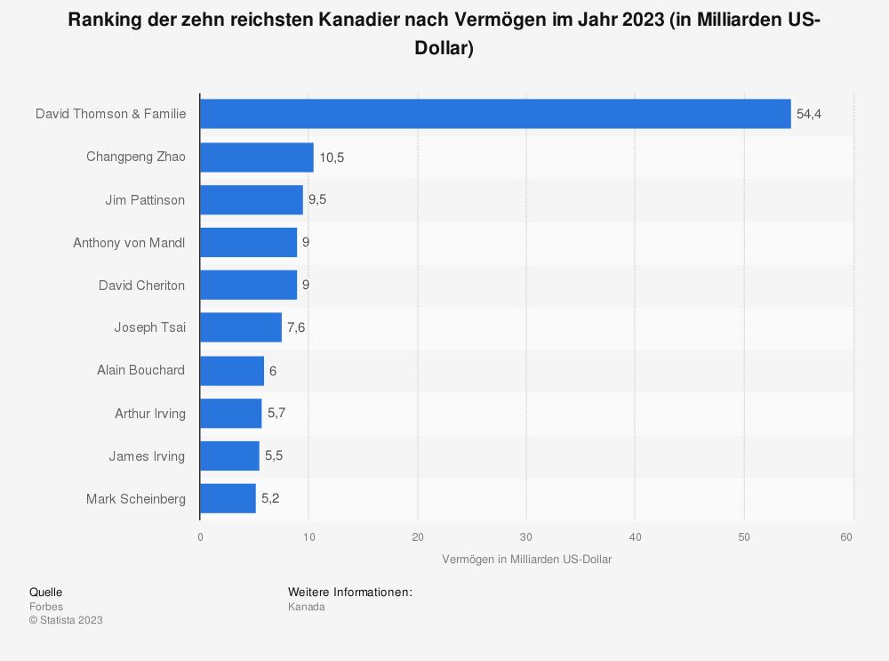 Statistik: Ranking der zehn reichsten Kanadier nach Vermögen im Jahr 2020 (in Milliarden US-Dollar) | Statista
