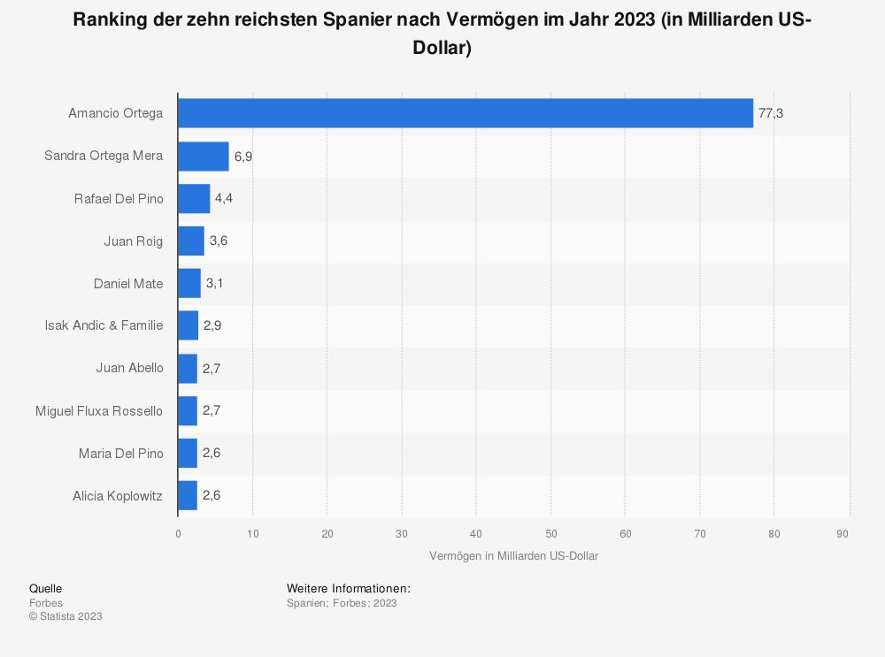 Statistik: Ranking der zehn reichsten Spanier nach Vermögen im Jahr 2020 (in Milliarden US-Dollar) | Statista