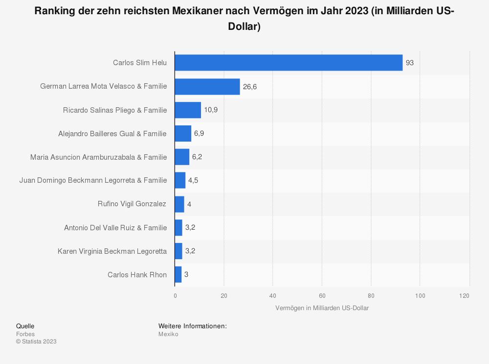 Statistik: Ranking der zehn reichsten Mexikaner nach Vermögen im Jahr 2019 (in Milliarden US-Dollar) | Statista