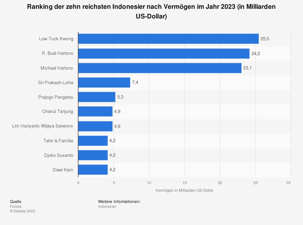 Statistik: Ranking der zehn reichsten Indonesier nach Vermögen im Jahr 2019 (in Milliarden US-Dollar) | Statista