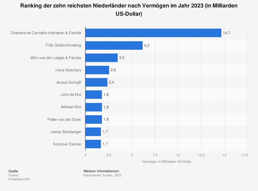 Statistik: Ranking der zehn reichsten Niederländer nach Vermögen im Jahr 2019 (in Milliarden US-Dollar) | Statista