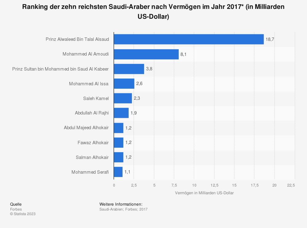 Statistik: Ranking der zehn reichsten Saudi-Araber nach Vermögen im Jahr 2017* (in Milliarden US-Dollar) | Statista