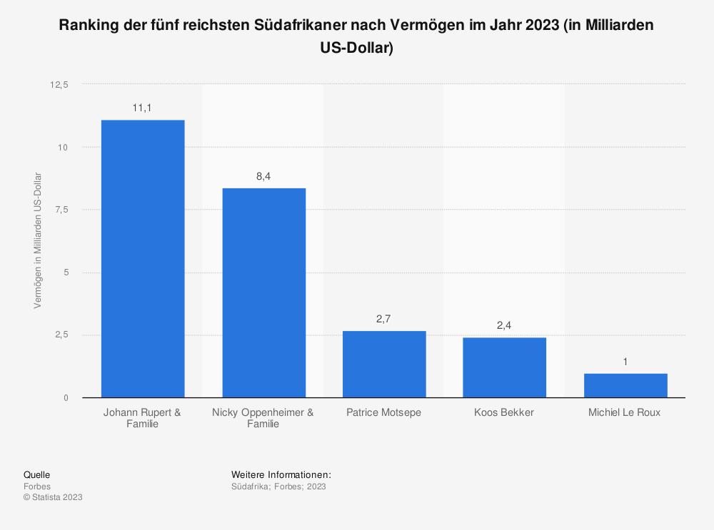 Statistik: Ranking der fünf reichsten Südafrikaner nach Vermögen im Jahr 2019 (in Milliarden US-Dollar) | Statista