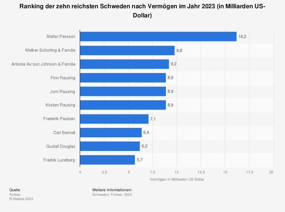 Statistik: Ranking der zehn reichsten Schweden nach Vermögen im Jahr 2019 (in Milliarden US-Dollar) | Statista
