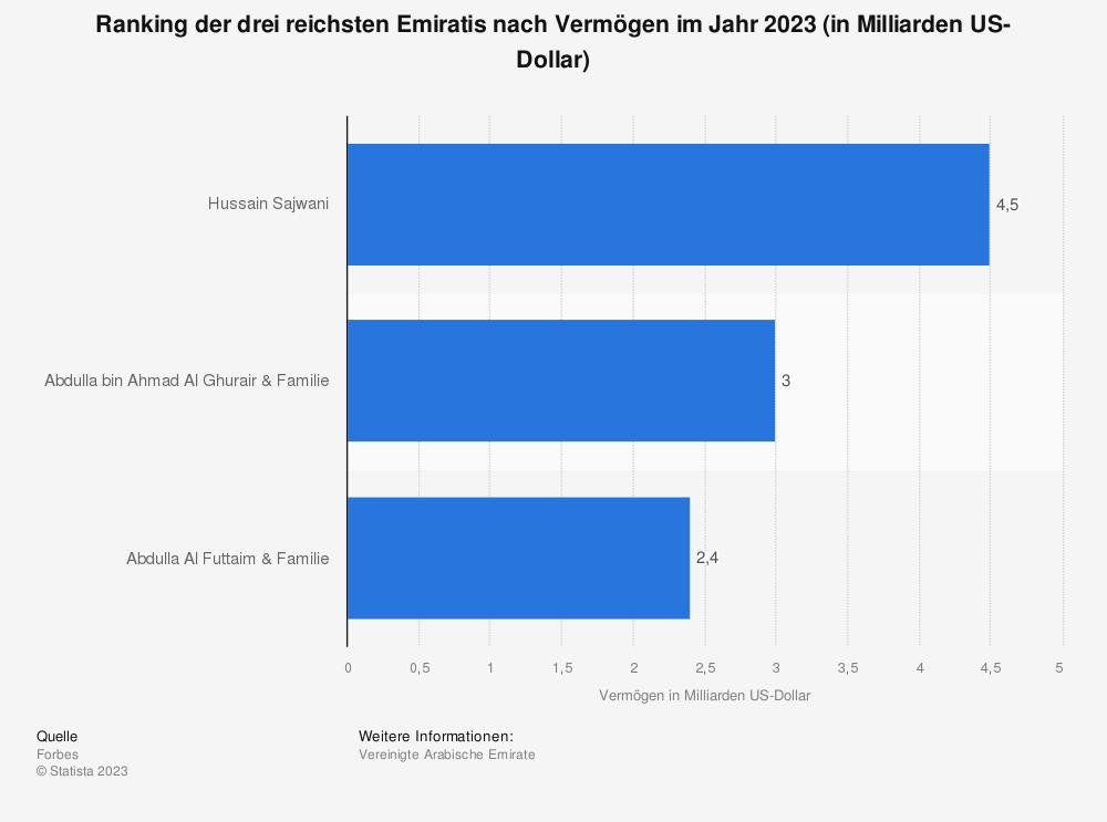 Statistik: Ranking der fünf reichsten Emiratis nach Vermögen im Jahr 2019 (in Milliarden US-Dollar) | Statista