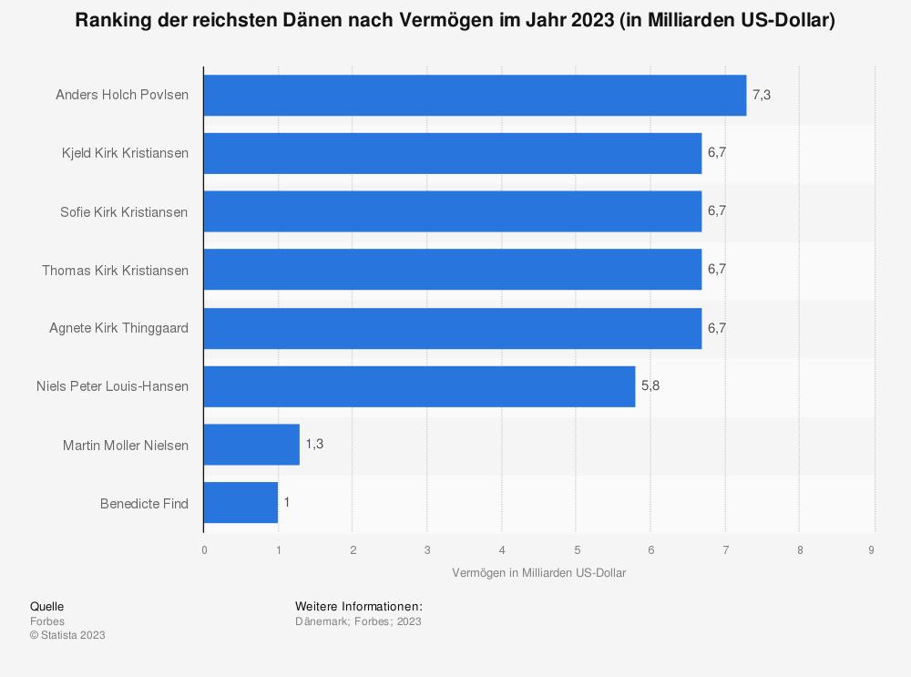 Statistik: Ranking der zehn reichsten Dänen nach Vermögen im Jahr 2019 (in Milliarden US-Dollar) | Statista