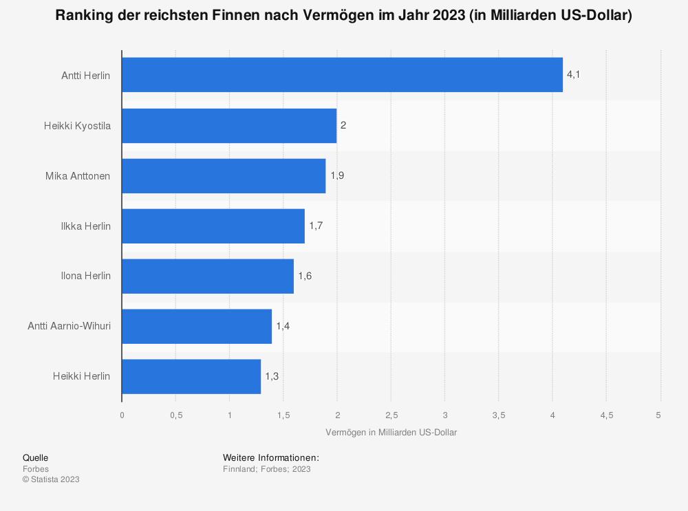 Statistik: Ranking der fünf reichsten Finnen nach Vermögen im Jahr 2019 (in Milliarden US-Dollar) | Statista