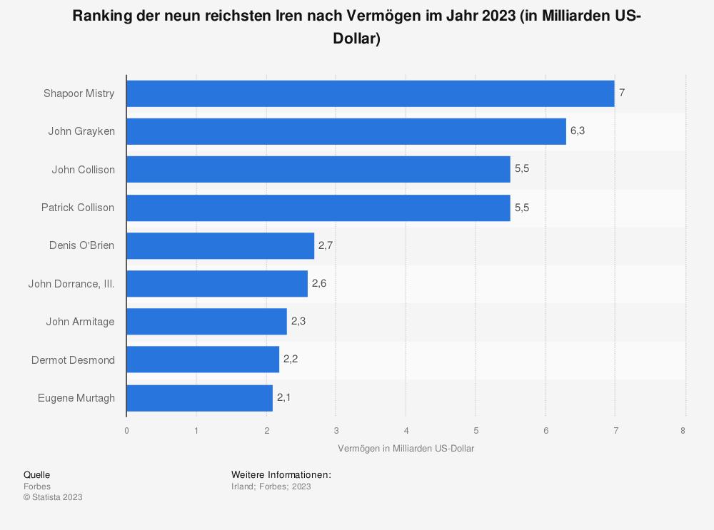 Statistik: Ranking der neun reichsten Iren nach Vermögen im Jahr 2020 (in Milliarden US-Dollar) | Statista