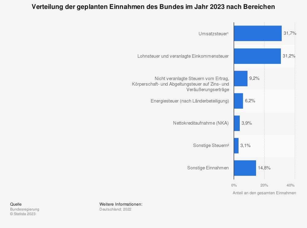 Statistik: Verteilung der geplanten Einnahmen des Bundes im Jahr 2019 nach Bereichen laut Finanzplan | Statista