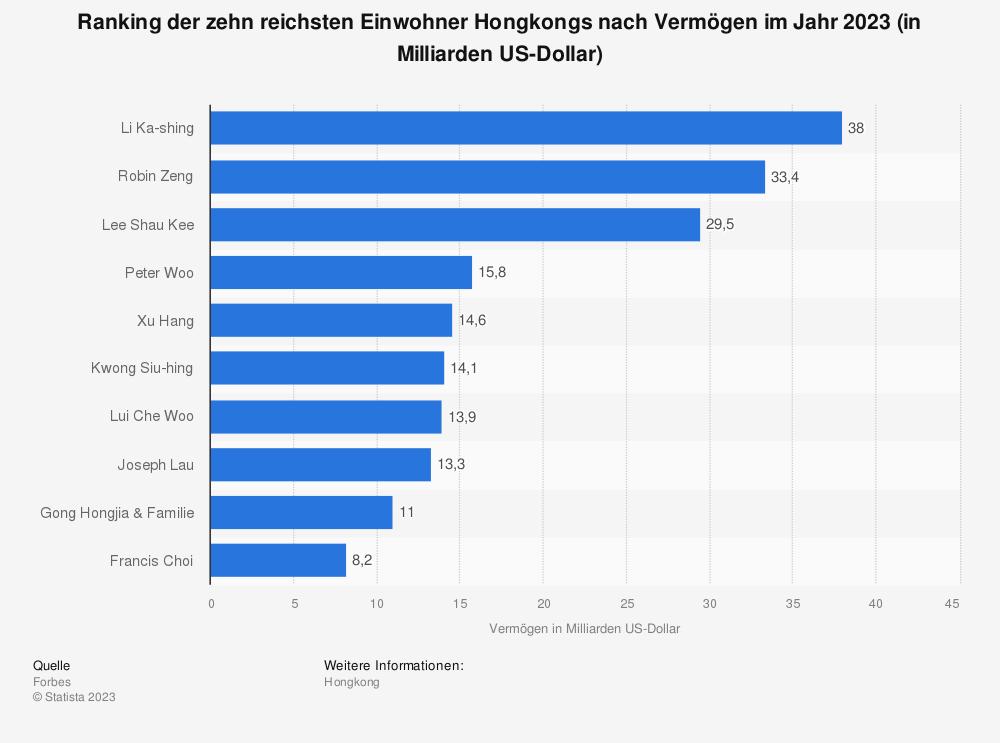 Statistik: Ranking der zehn reichsten Einwohner Hongkongs nach Vermögen im Jahr 2021 (in Milliarden US-Dollar) | Statista