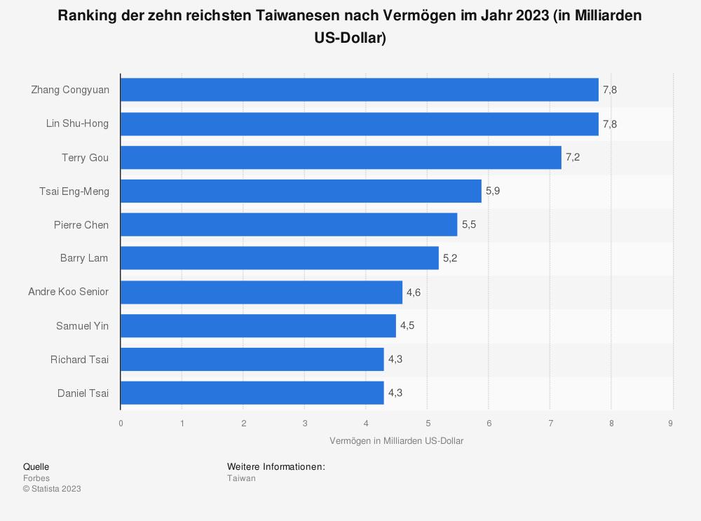 Statistik: Ranking der zehn reichsten Taiwanesen nach Vermögen im Jahr 2019 (in Milliarden US-Dollar) | Statista