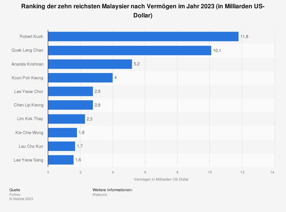 Statistik: Ranking der zehn reichsten Malaysier nach Vermögen im Jahr 2020 (in Milliarden US-Dollar) | Statista