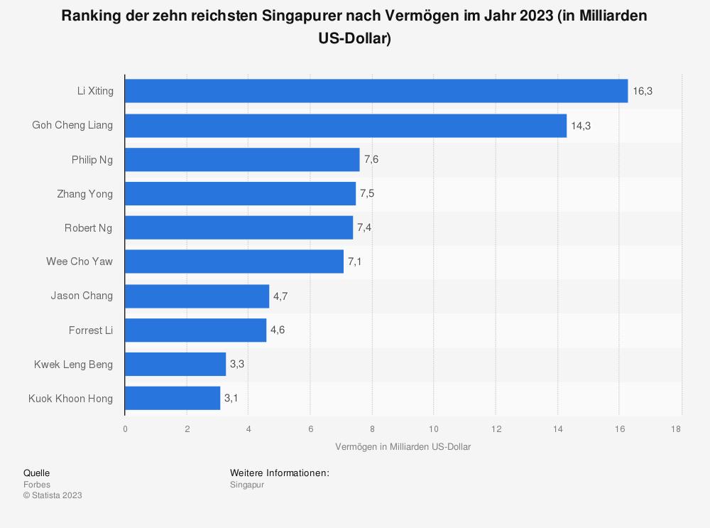 Statistik: Ranking der zehn reichsten Singapurer nach Vermögen im Jahr 2020 (in Milliarden US-Dollar) | Statista