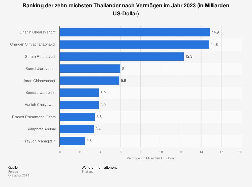 Statistik: Ranking der zehn reichsten Thailänder nach Vermögen im Jahr 2020 (in Milliarden US-Dollar) | Statista