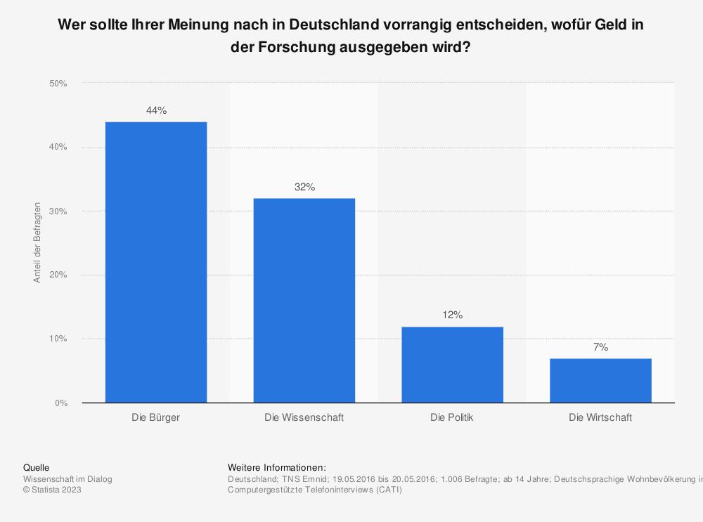 Statistik: Wer sollte Ihrer Meinung nach in Deutschland vorrangig entscheiden, wofür Geld in der Forschung ausgegeben wird? | Statista