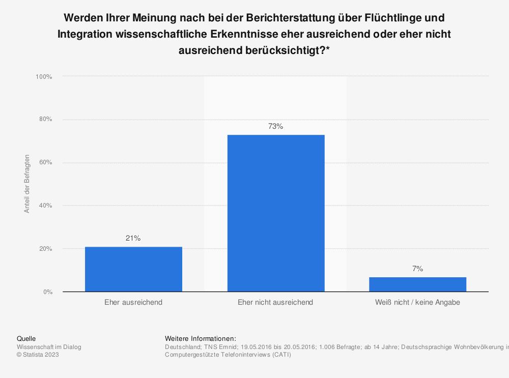 Statistik: Werden Ihrer Meinung nach bei der Berichterstattung über Flüchtlinge und Integration wissenschaftliche Erkenntnisse eher ausreichend oder eher nicht ausreichend berücksichtigt?* | Statista