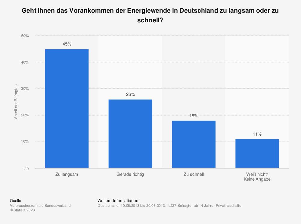 Statistik: Geht Ihnen das Vorankommen der Energiewende in Deutschland zu langsam oder zu schnell? | Statista