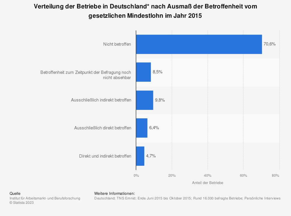 Statistik: Verteilung der Betriebe in Deutschland* nach Ausmaß der Betroffenheit vom gesetzlichen Mindestlohn im Jahr 2015 | Statista