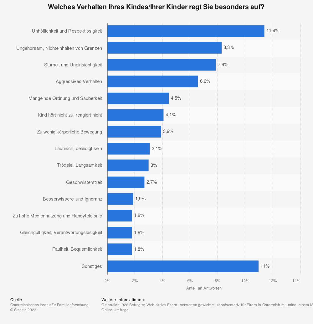 Statistik: Welches Verhalten Ihres Kindes/Ihrer Kinder regt Sie besonders auf? | Statista