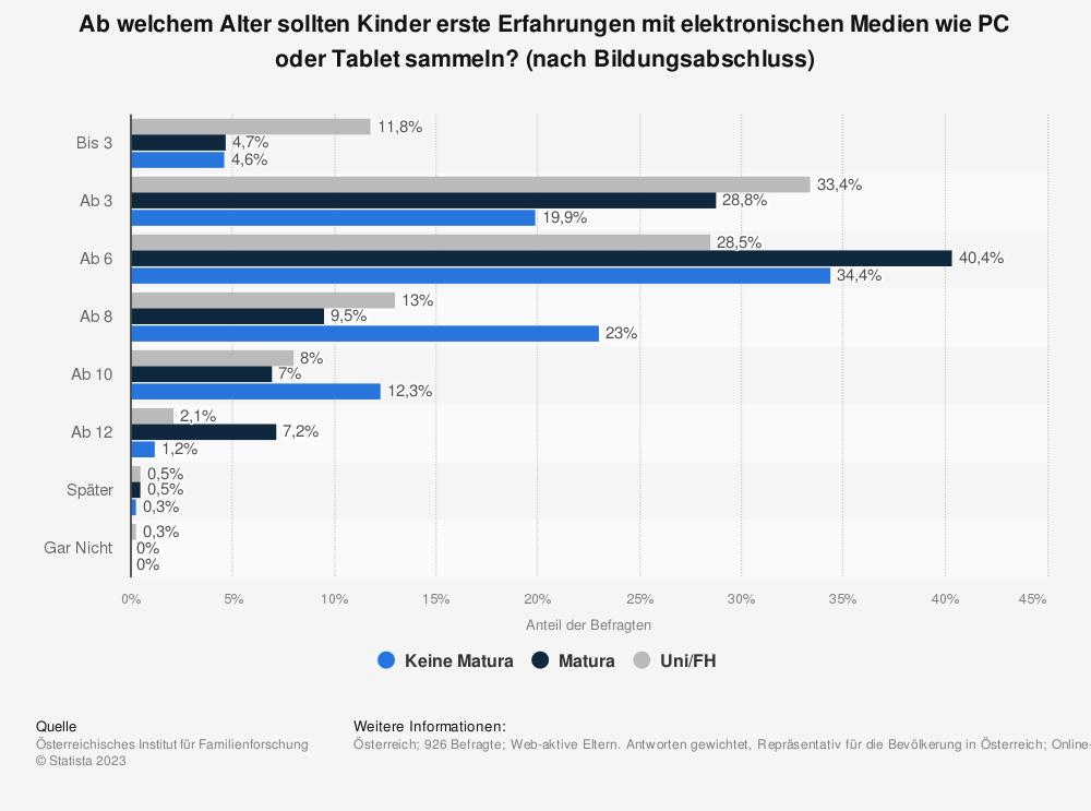 Statistik: Ab welchem Alter sollten Kinder erste Erfahrungen mit elektronischen Medien wie PC oder Tablet sammeln? (nach Bildungsabschluss) | Statista