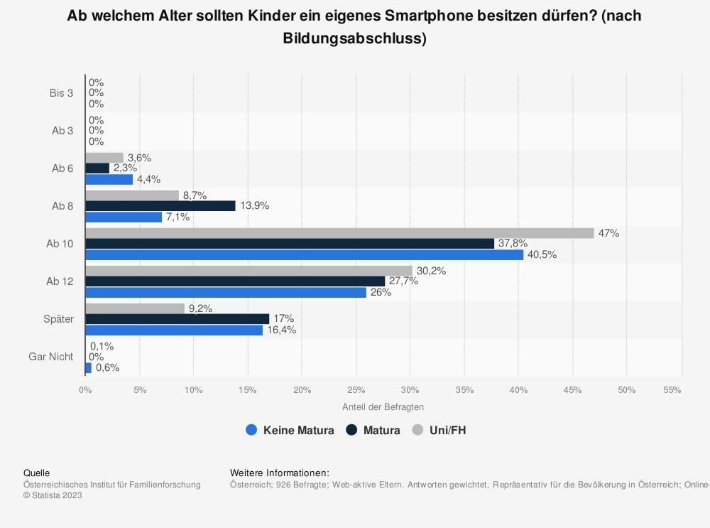 Statistik: Ab welchem Alter sollten Kinder ein eigenes Smartphone besitzen dürfen? (nach Bildungsabschluss) | Statista