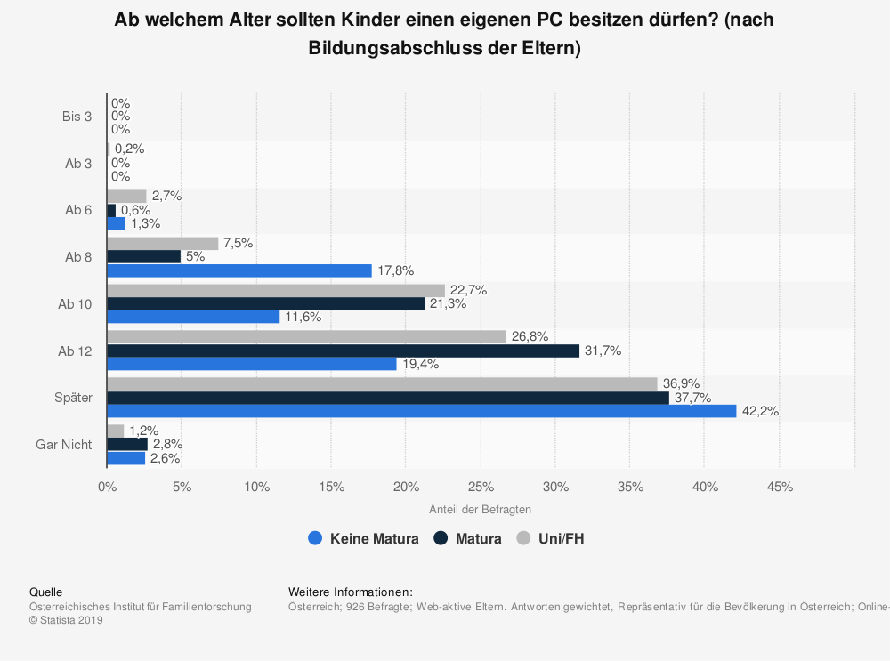 Statistik: Ab welchem Alter sollten Kinder einen eigenen PC besitzen dürfen? (nach Bildungsabschluss der Eltern) | Statista