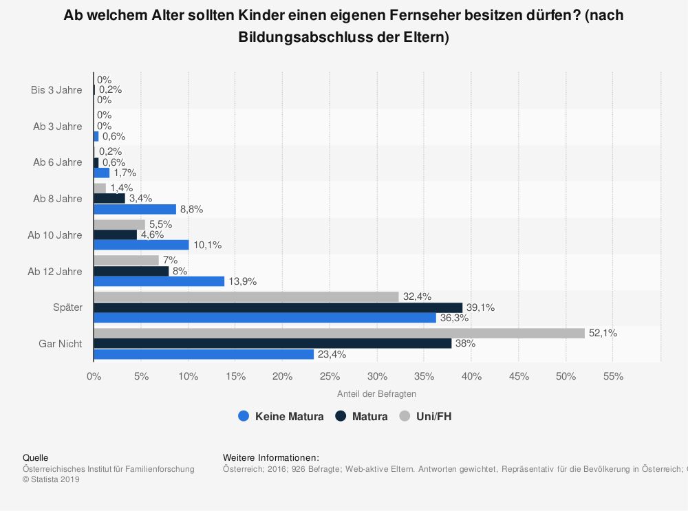 Statistik: Ab welchem Alter sollten Kinder einen eigenen Fernseher besitzen dürfen? (nach Bildungsabschluss der Eltern) | Statista