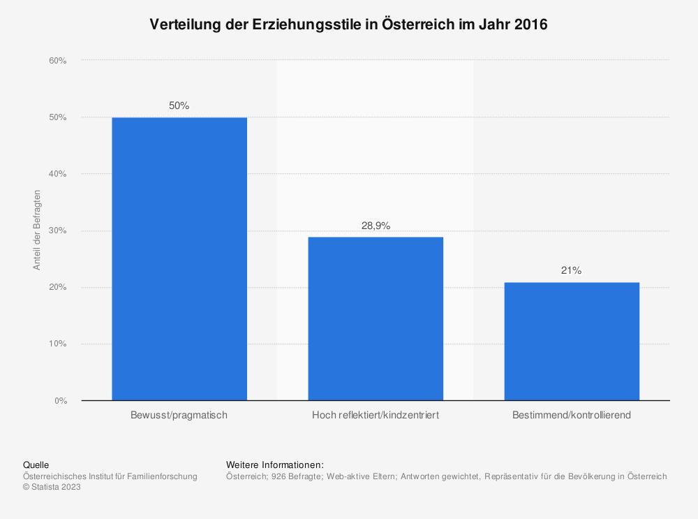 Statistik: Verteilung der Erziehungsstile in Österreich im Jahr 2016 | Statista