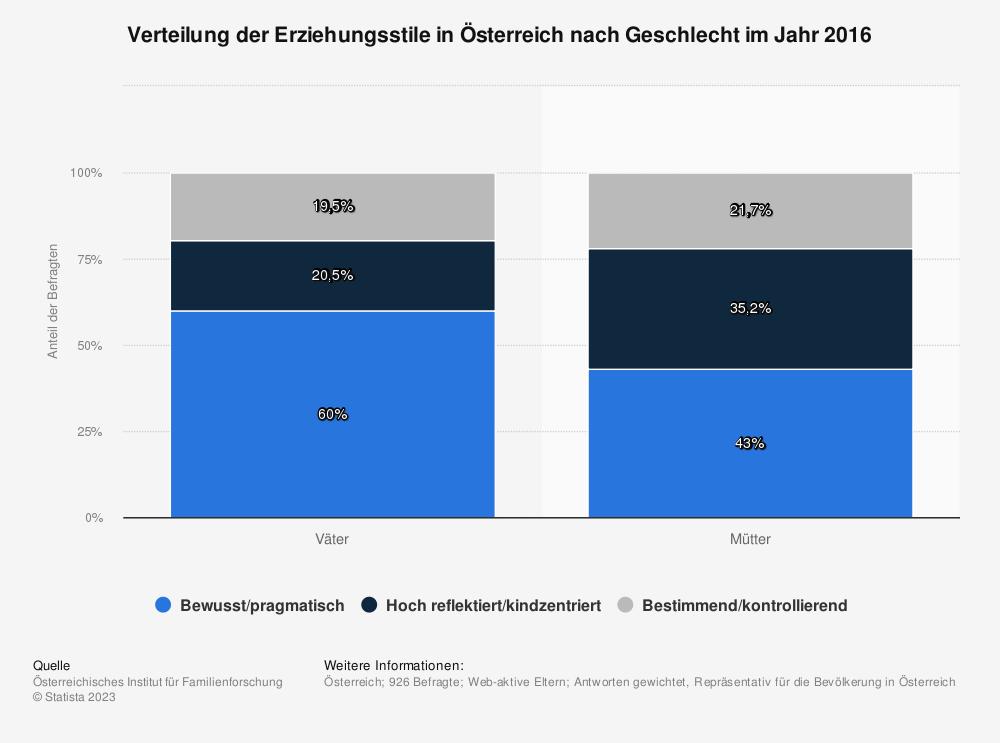 Statistik: Verteilung der Erziehungsstile in Österreich nach Geschlecht im Jahr 2016 | Statista