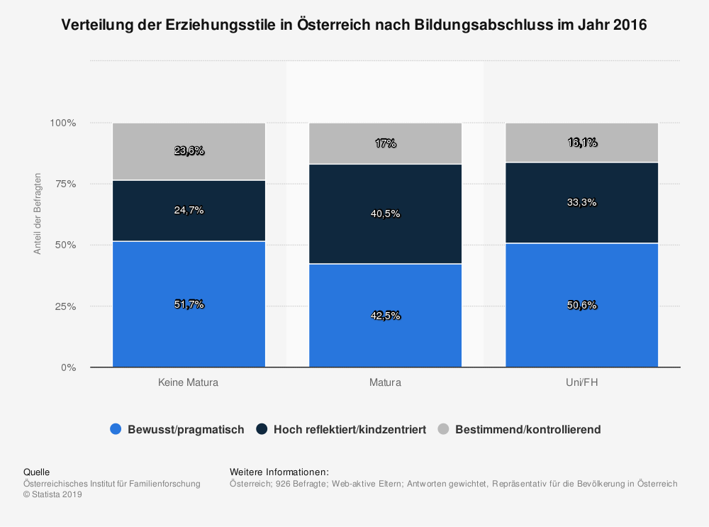 Statistik: Verteilung der Erziehungsstile in Österreich nach Bildungsabschluss im Jahr 2016 | Statista