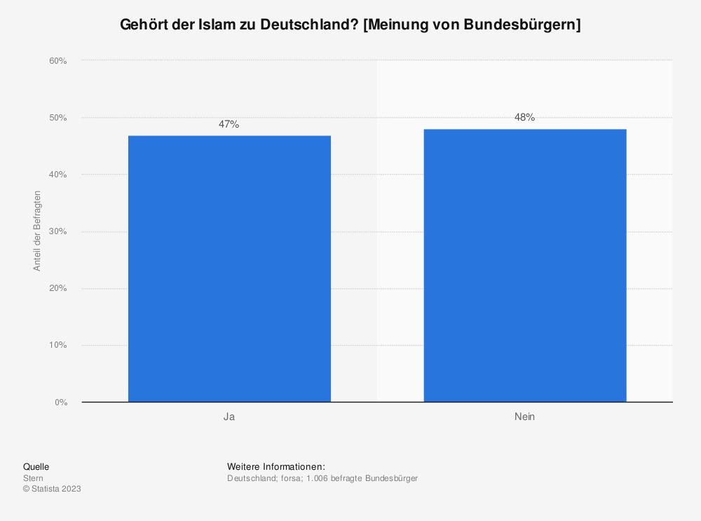 Statistik: Gehört der Islam zu Deutschland? [Meinung von Bundesbürgern] | Statista