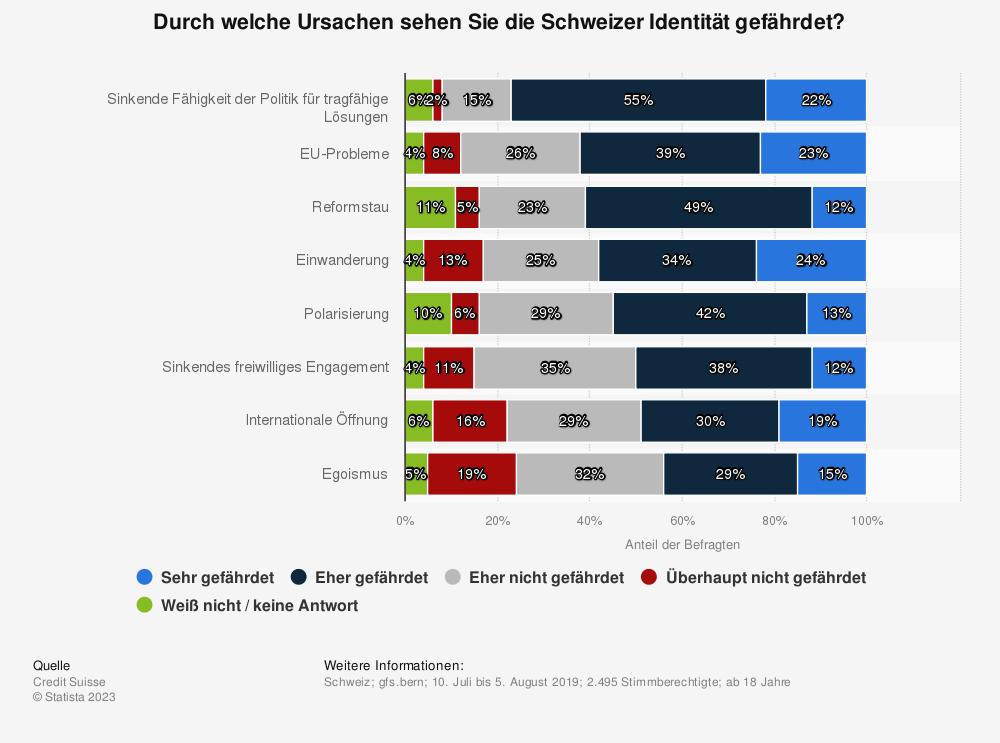 Statistik: Durch welche Ursachen sehen Sie die Schweizer Identität gefährdet? | Statista
